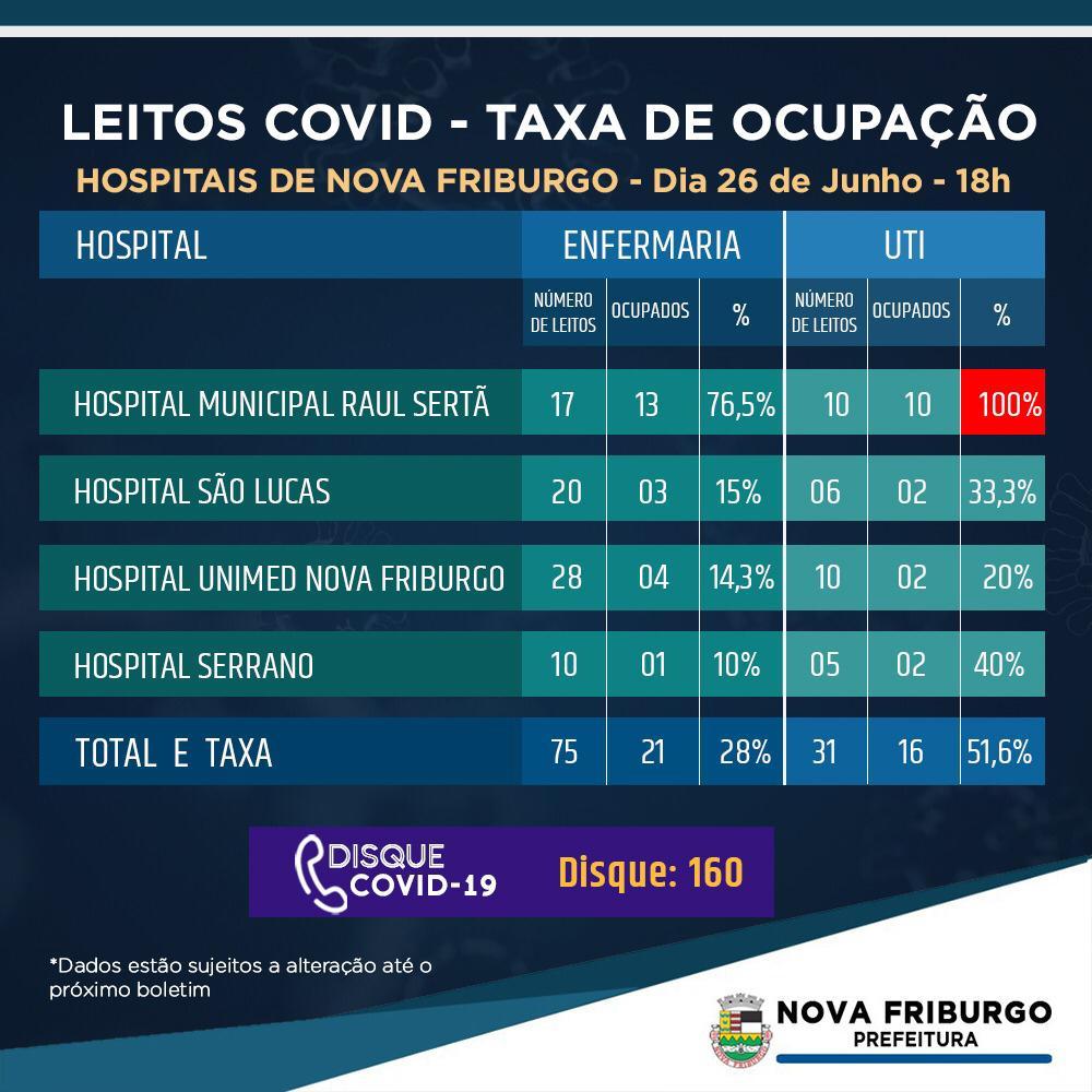 A taxa de ocupação divulgada nesta sexta (Divulgação PMNF)