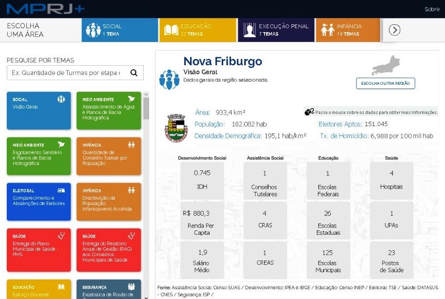 A ferramenta mostra vários dados sobre Nova Friburgo (Reprodução)