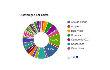 A distribuição por bairros, segundo o painel da prefeitura (Reprodução da web)